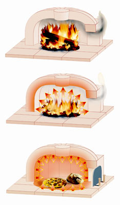 principe-de-chauffe-four-à-pain-le-panyol