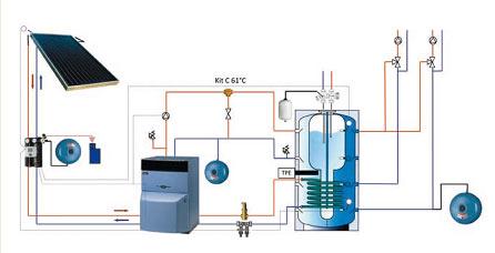 Choisir son chauffage par types d'énergies