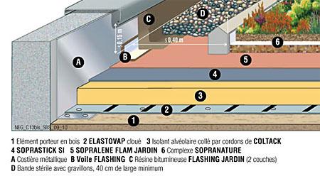 etanchéité toiture plate