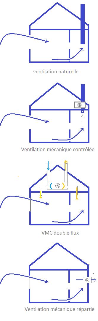les-différents-types-de-ventilation-maison